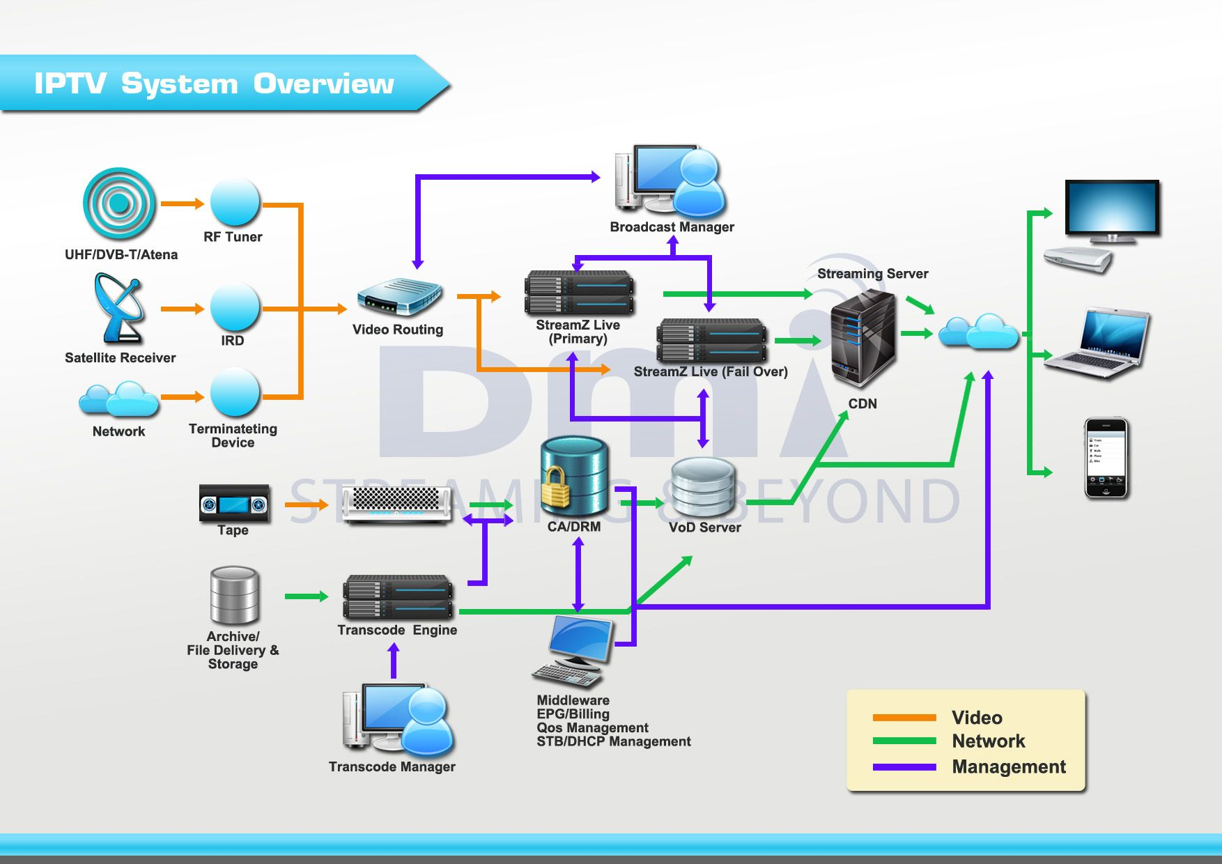 Enhance Your Iptv Offer   Manage It Smoothly And Securely Serve The Best Of Breed Contents To