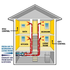 Pin By Flora Kogan On Heating Air Conditioning Refrigeration And Air Conditioning House Heating Heating And Air Conditioning