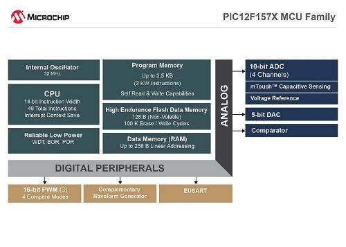 Microchip Expands 8 Bit Pic Microcontroller Portfolio With Three