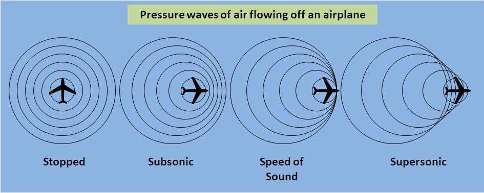 The sound waves in a supersonic speed are not inside each