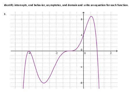 Worksheet to graphs to identify end behavior, asymptotes ...