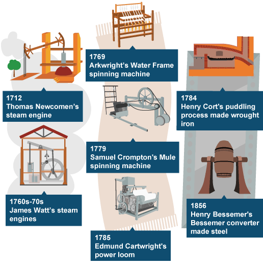 Industrial Revolution Inventions Industrial Revolution