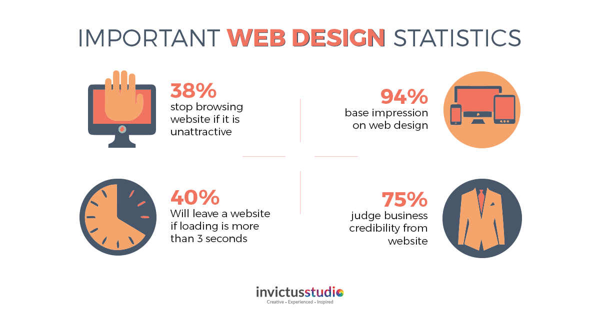Here Are Some Statistics That Emphasize The Importance Of Having An Effective Website Webdesign Logodesign Webde Web Design Effective Website Service Design