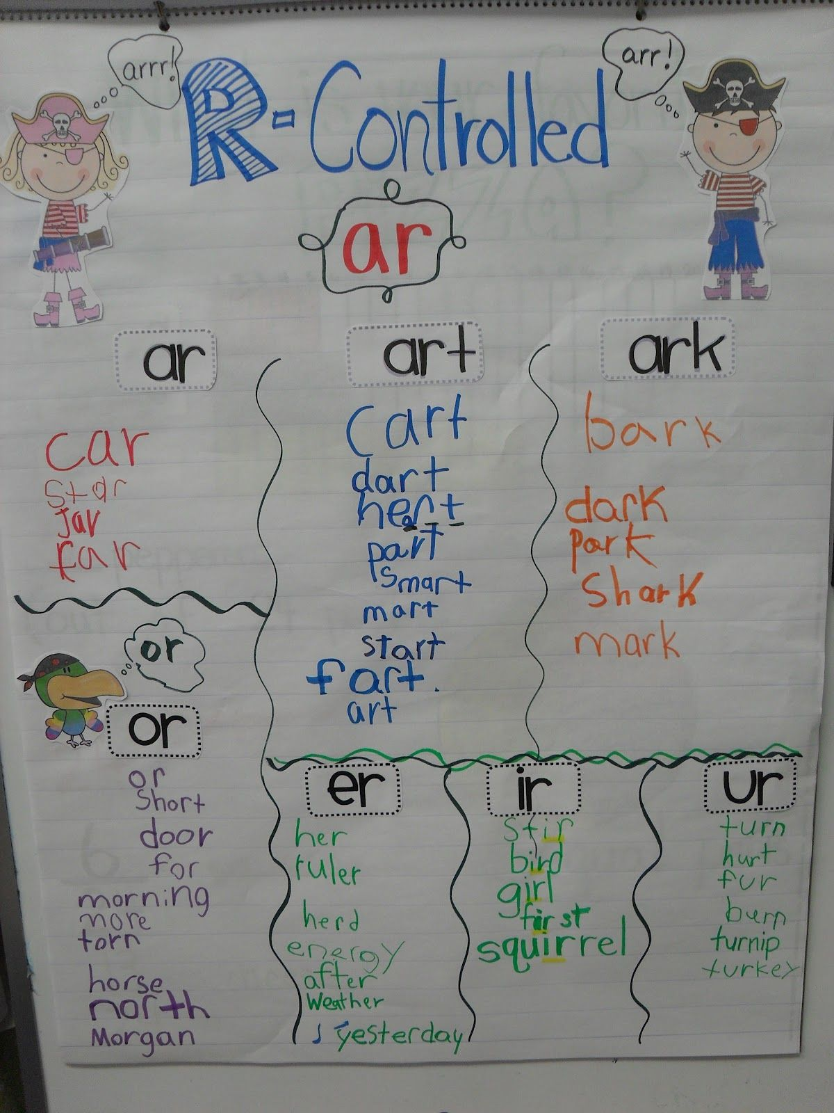 Pin By Lucky Little Learners On Anchor Charts