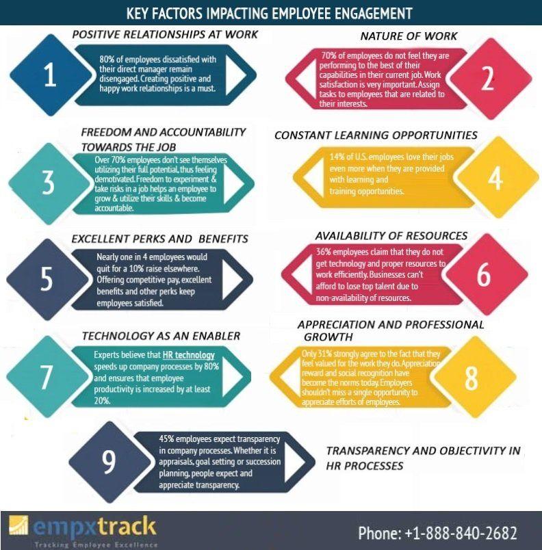 Key Factors impacting Employee Engagement Employee