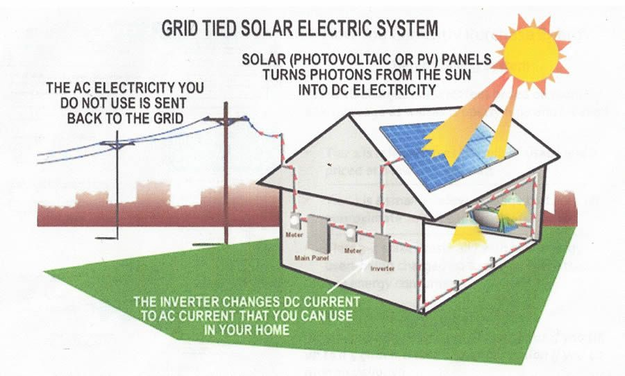 Grid-Tied Solar Systems - Save more money with solar panels through ...