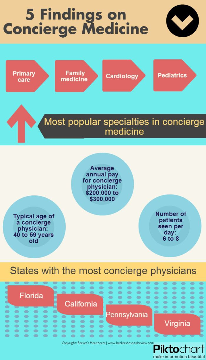 5 Findings on Concierge Medicine in the U S  | Patient