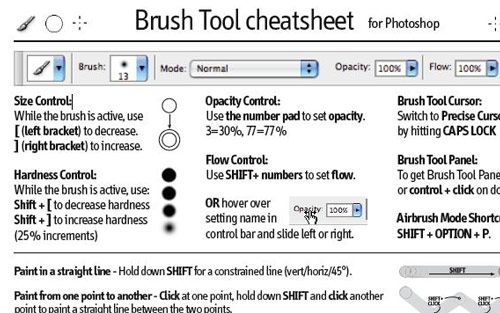 12 Extremely Helpful Photo Editing App Cheat Sheets | Adobe