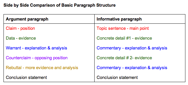 How To Teach Introductory And Concluding Paragraphs  Paragraph