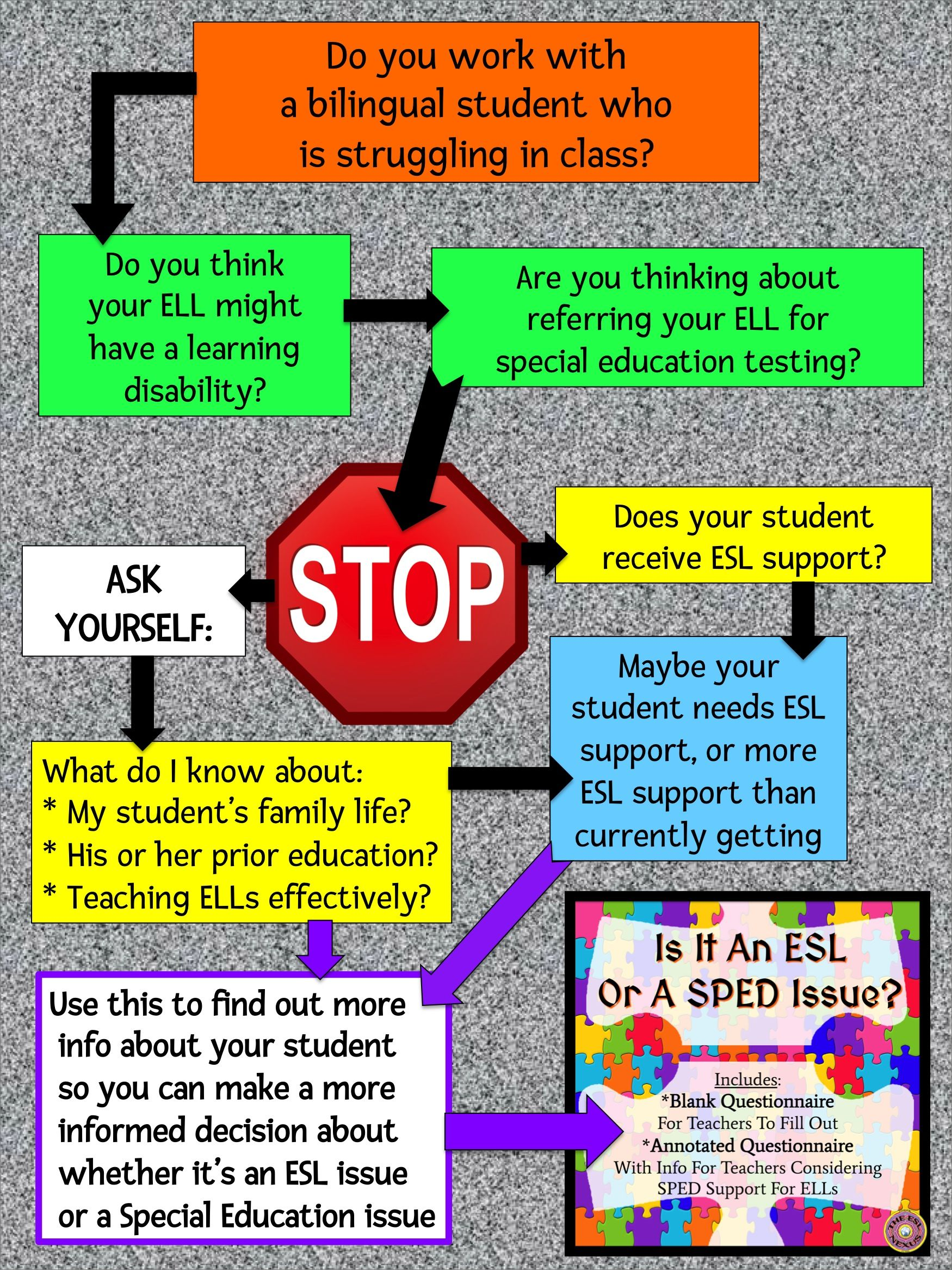 Its Not Easy Teaching Special Ed >> Learning Disability Or Esl Issue Guide For Educators Of Ells Pd