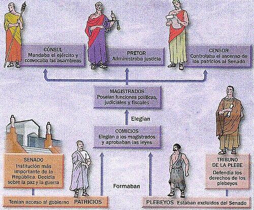Estructura Politica En Roma Historia Universal
