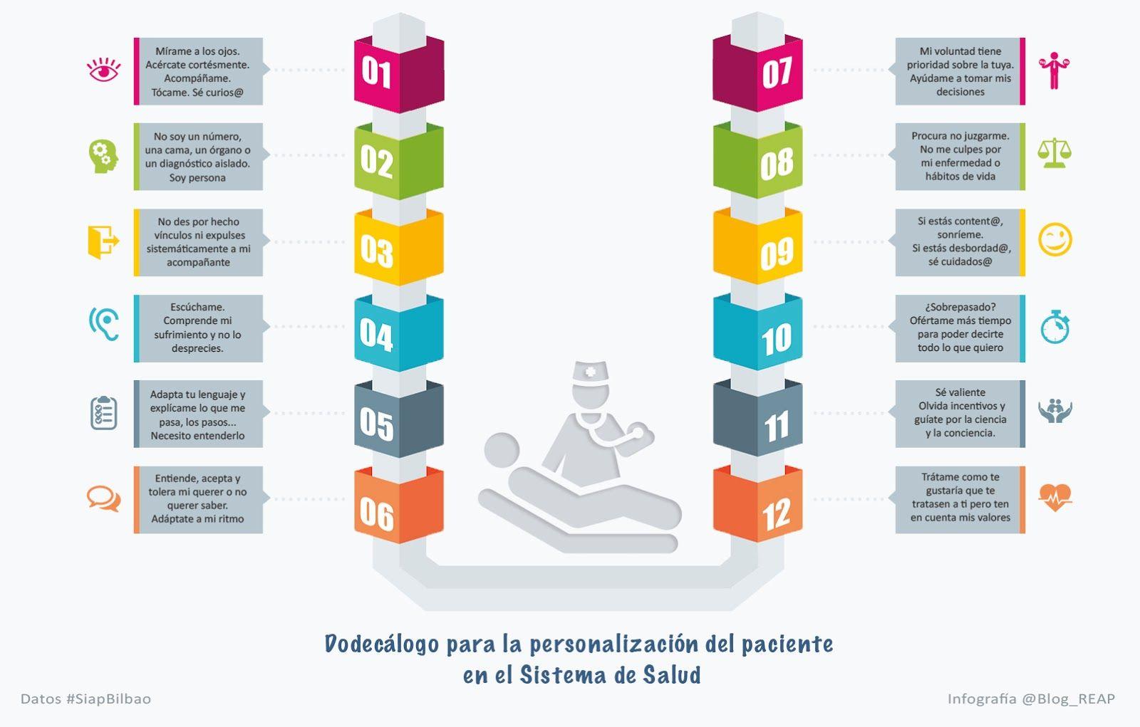 Infografía Dodecálogo Personalización pacientes en el Sistema de ...
