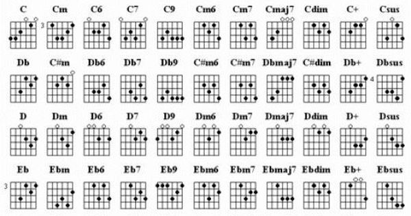 Learn Guitar Chords Guitar Chords And Guitars