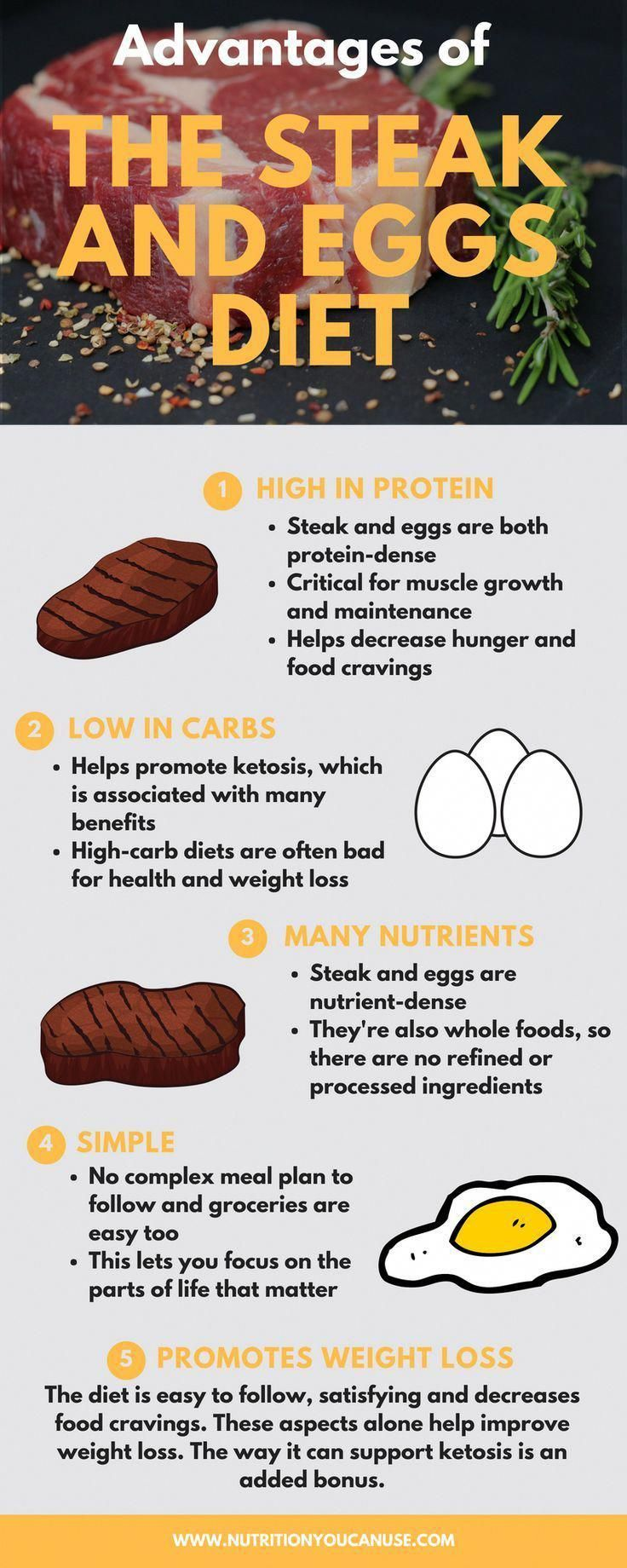 Many weight loss diets seem logical - but not this one. The steak and eggs diet defies all expectations, especially as it seems to work for many people. But, how realistic is it in the long-term? #meat #steak #diet #weight-loss #UnusualMolesOnSkin