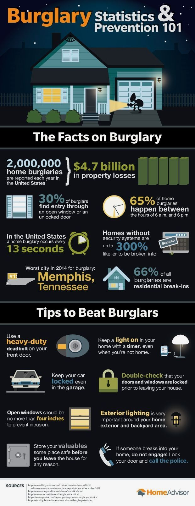 Do Panic Rooms Provide Home Security In 2020 Burglary Prevention Home Security Tips Home Safety