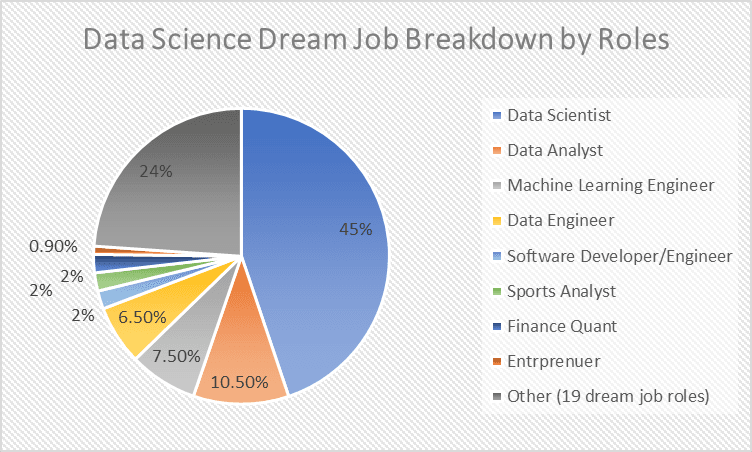 What Are The Data Science Dream Jobs For Future Data Scientists Currently Enrolled In University Data Science Degree Progra Data Science Science Science Method