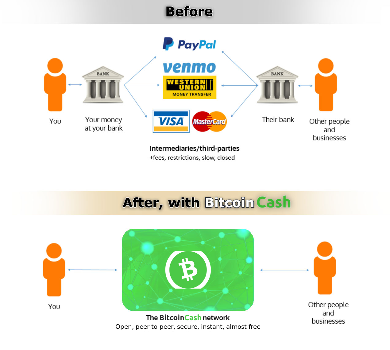 why cryptocurrency makes sense