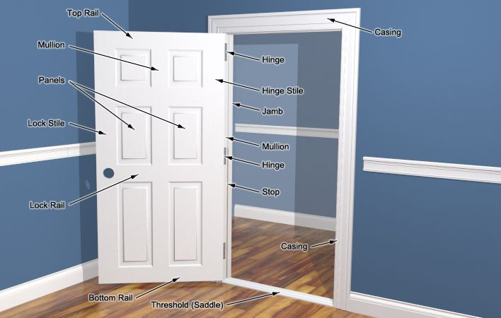Door casing to coordinate with 6 panel wood doors images google rona carries supplies for your interior doors projects planetlyrics Choice Image