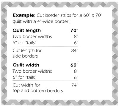 Calculating quilt border strip length for mitered borders