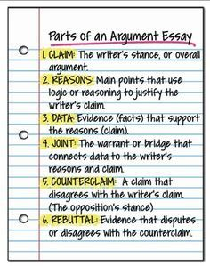 Argument Writing Student Visual Guide Common Core