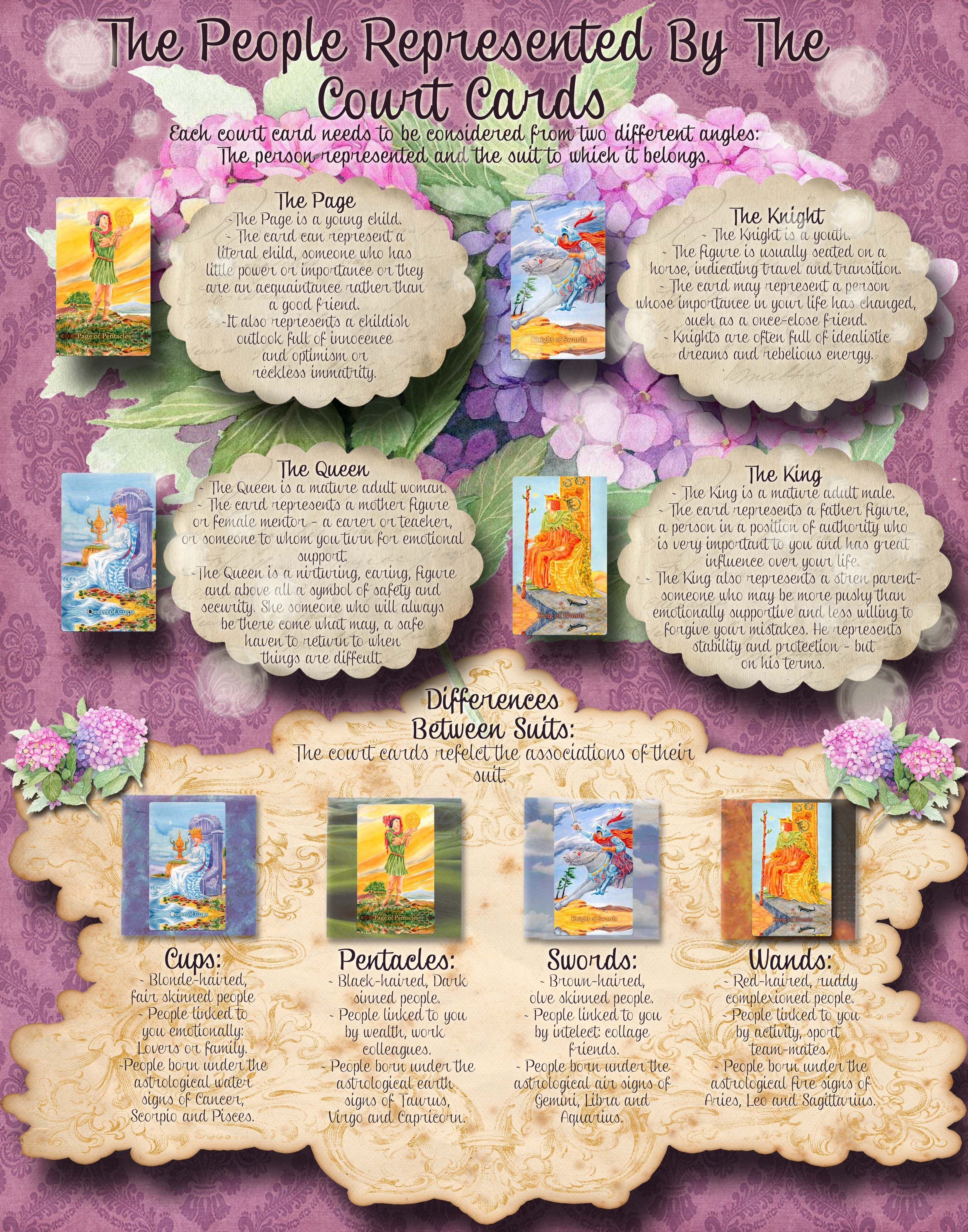Tarot card meanings and The people represented by the Tarot