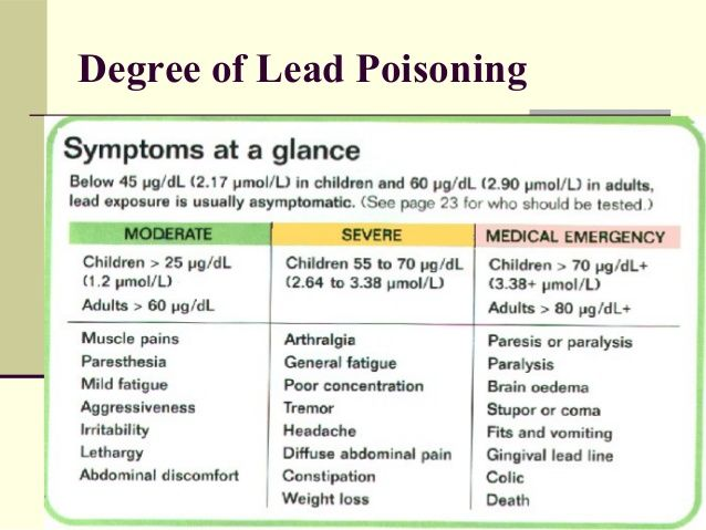 Lead Toxicity and Anemia blood lead effects level date 14 degree - 2 1 degree