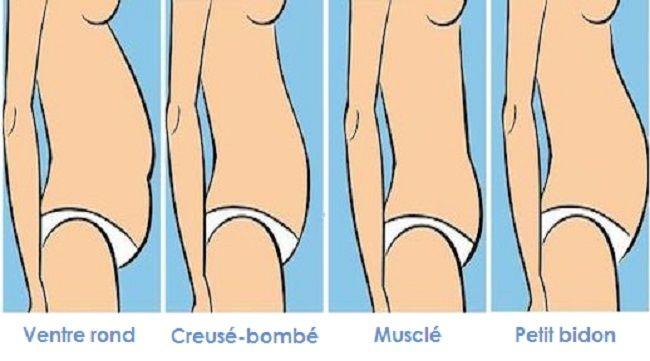 http://www.rougeframboise.com/minceur/ce-que-la-forme-de-votre-ventre-dit-sur-votre-capacite-a-perdre-du-poids