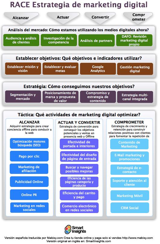 Esquema RACE Marketing Digital Smart Insights traducido por Mabisy ...