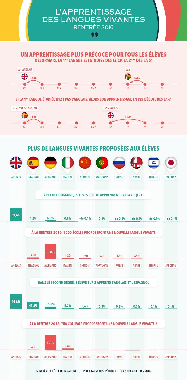 infographies  l u0026 39 apprentissage des langues vivantes  u00e0 la rentr u00e9e 2016