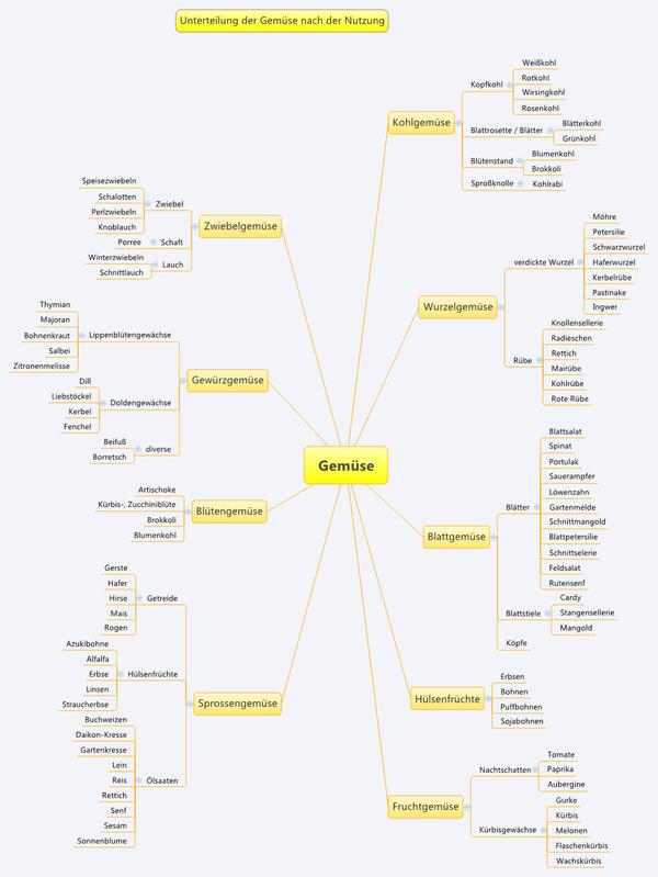 liste der gem252se � wikipedia deutsch als fremdsprache