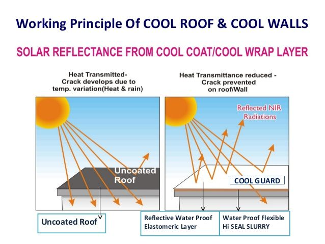 Don T Let Your Roof Take The Heat Use Advanced Cool Roofing Insulation To Make Your Home Cool Without Using A C Call Us At 992 Cool Roof Roofing Cool Walls