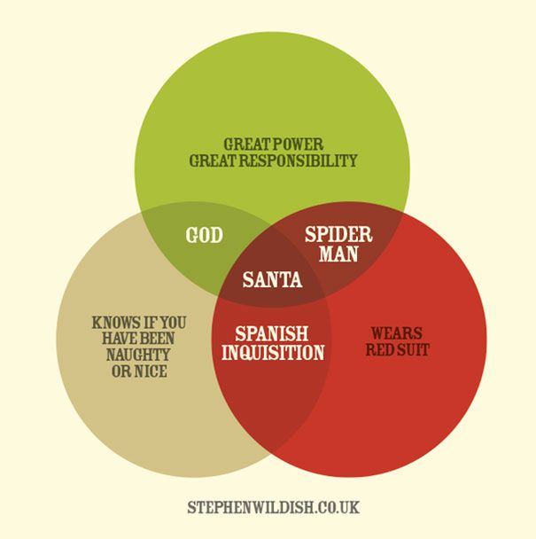 10 Simple But Clever Charts And Infographics By Stephen Wildish