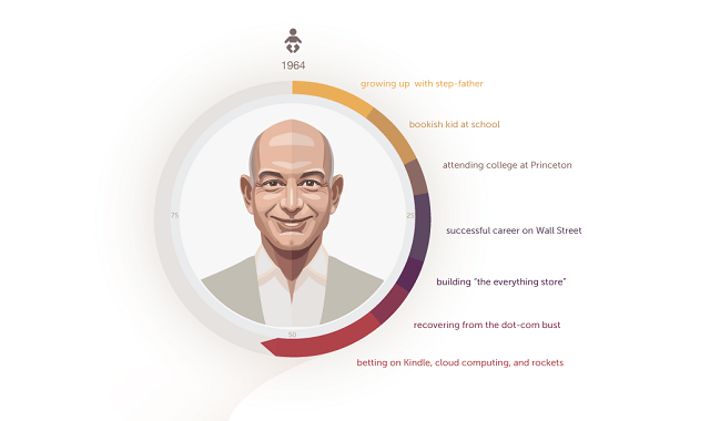 How Jeff Bezos Started Infographic Jeff Bezos Bezos Startup Stories