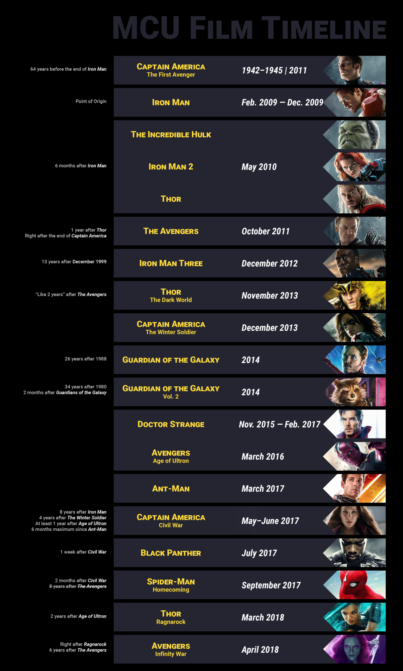 Mcu Film Timeline Up Until Infinity War Do You Agree With
