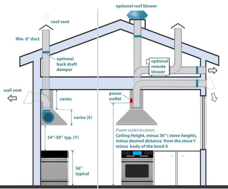 Genial Kitchen Exhaust Hood Duct Installation