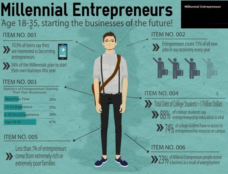 How Millennial Entrepreneurs Define Success — Medium