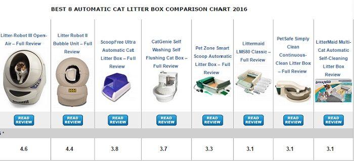 Automatic Cat Litter Box Comparison  sc 1 st  Pinterest & Automatic Cat Litter Box Comparison   Cats Litters   Pinterest ... Aboutintivar.Com
