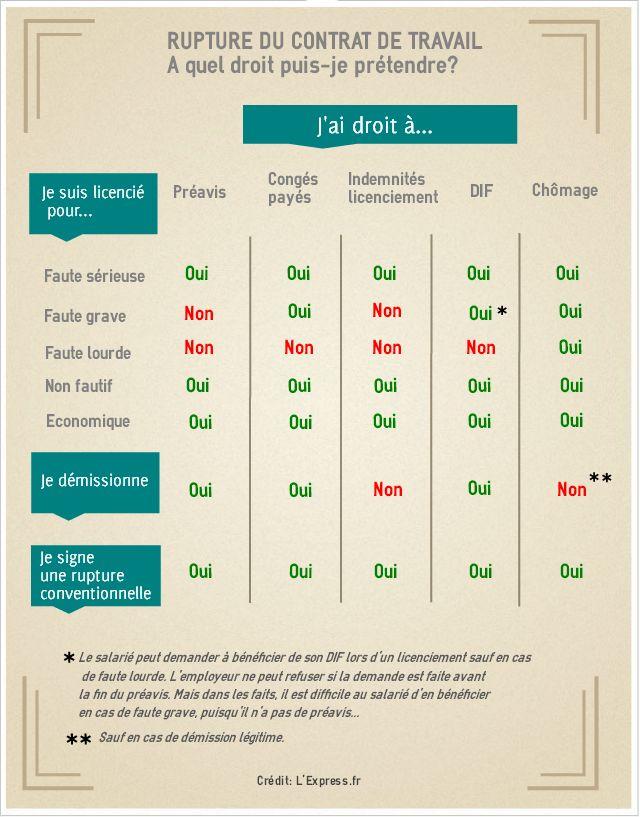 Rupture du contrat de travail   droits du salarié   infographie