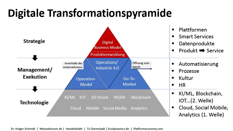Transformationspyramide Blockchain Digitale Transformation Produktentwicklung