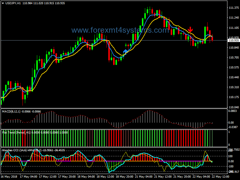 Download Free Forex Turbo Trend Trading System developed for