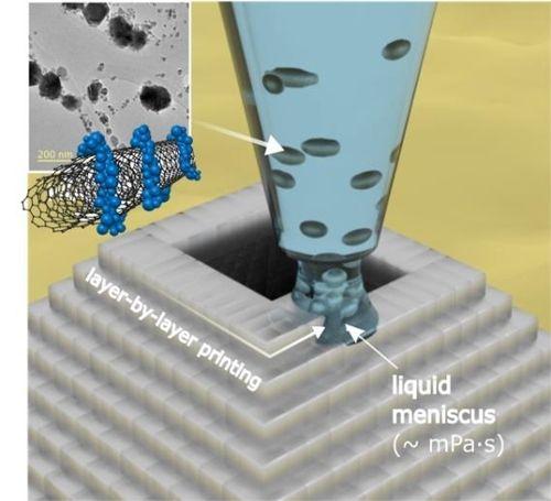 New 3d Printer Technology For Nano Tubes 3dprinting Tech Technology Nano Nanotubes 3d Printing Wearable Technology 3d Printer