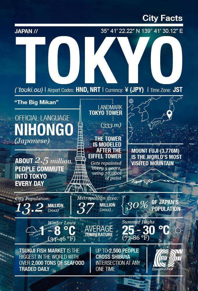 ef city facts infographic  tokyo