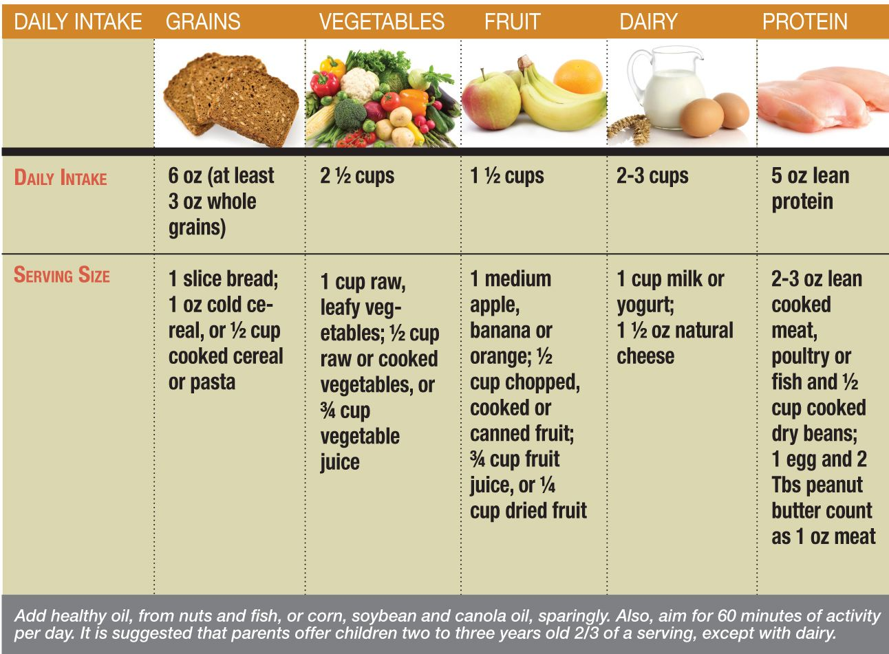 The Atkins Low Carb, High Fat Diet Is Supposed To Be Simple,