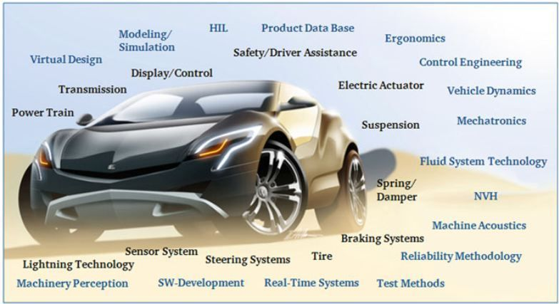 Interview Questions And Answers Part 01 Automobile Engineering Engineering Control Engineering