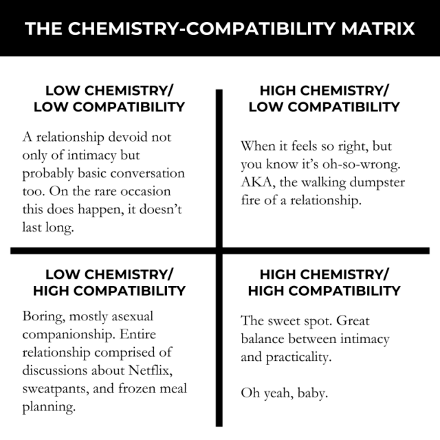 chemistry in dating