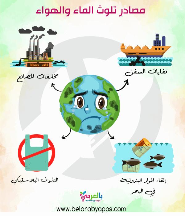 رسومات عن تلوث البيئة البحرية تلوث الماء للاطفال بالعربي نتعلم In 2021 Sunflower Wallpaper Wallpaper Character