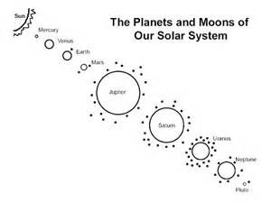 Milky Way Solar System Solar System Coloring Pages Solar System
