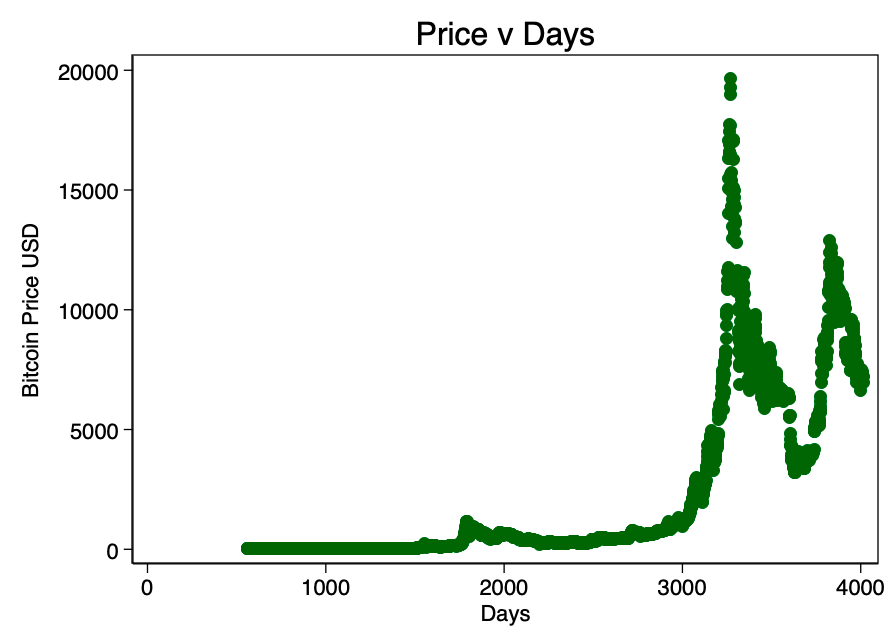 bitcoin price p
