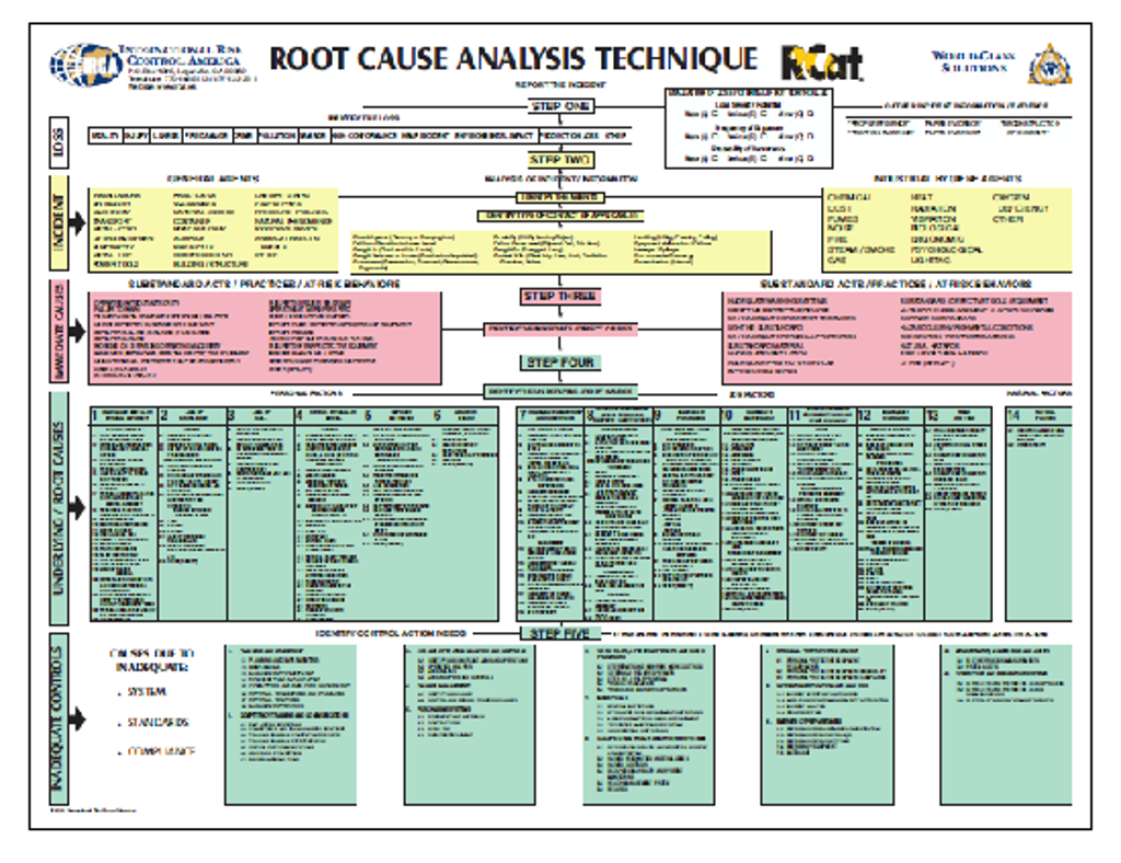 Processes To Consider In Root Cause Analysis  Root Cause Analysis