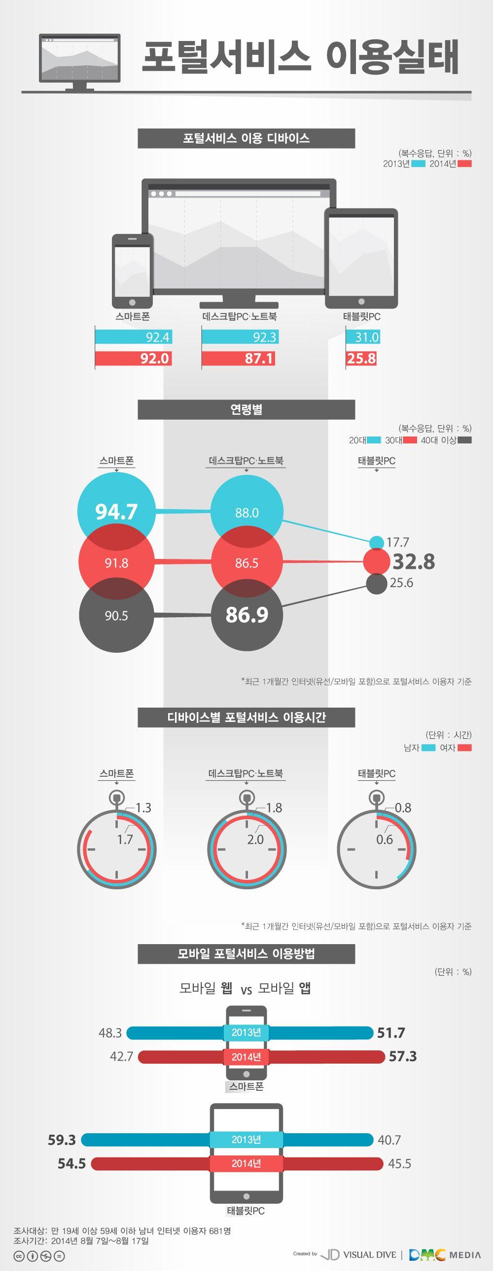 디바이스별 포털서비스 이용 현황 인포그래픽 Device Infographic 비주얼다이브 무단 복사 전재 재배포 금지 인포그래픽 레이아웃